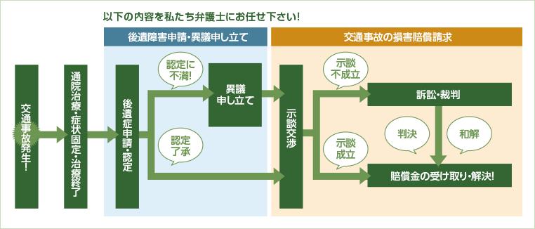 図:解決までの流れ