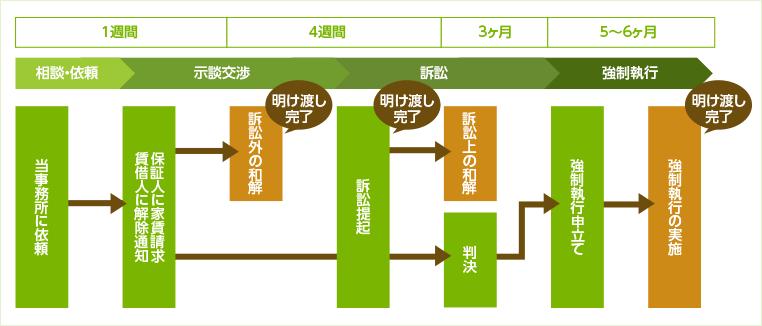 図:家賃滞納及び不動産明け渡し解決までの流れ